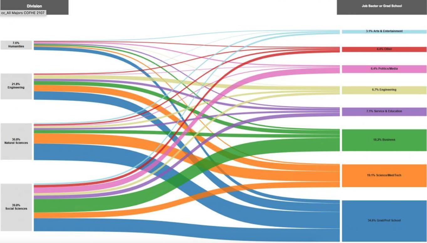See Data Graph represents: