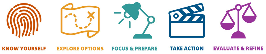 Know Yourself. Explore Options. Focus & Prepare. Take Action. Evaluate & Refine.